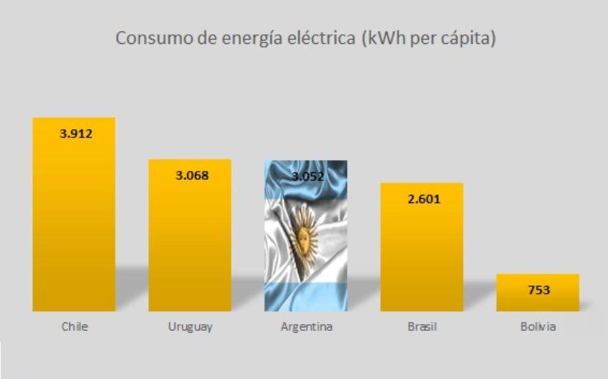 Martín Sabbatella: La mentira del Consumo Energético para justificar el Tarifazo